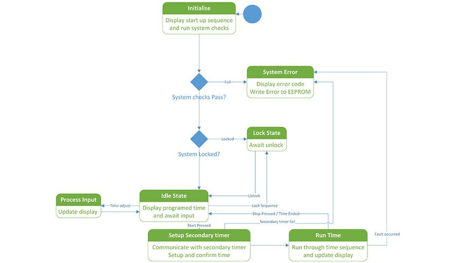 Industrial Software Service Flow Timer